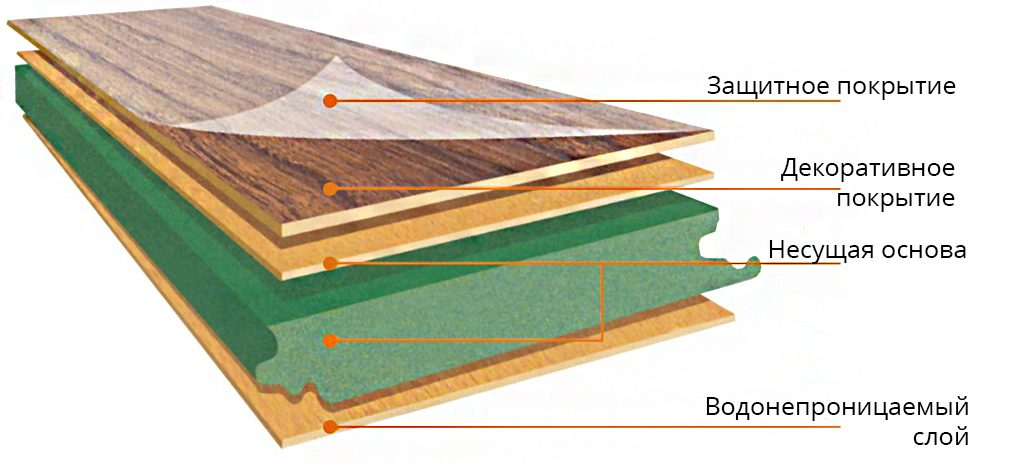 What is Laminate